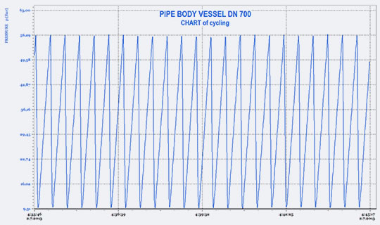 Cyclic fatigue test – part of p–t chart