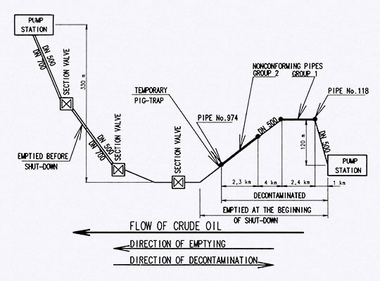 Diagram of crude oil pipeline route DN 500
